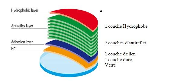 Couches anti rayures