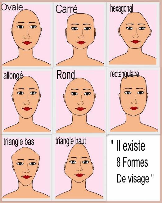 Dessins expliquant les 8 formes de visage qui existent