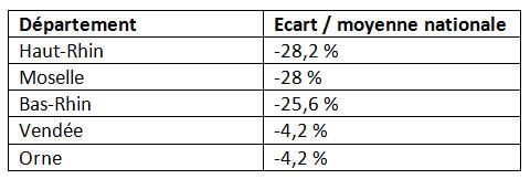 Les cinq départements français où la mutuelle est la moins chère