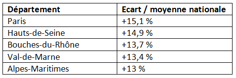 Les cinq départements français où la mutuelle est la plus chère