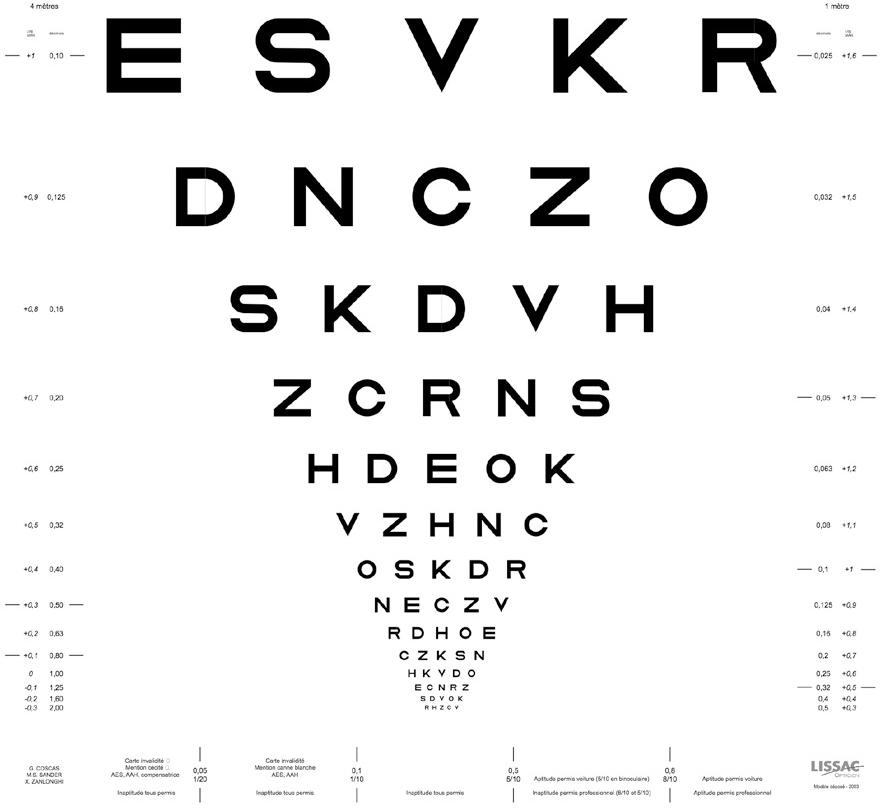 Planche de l'échelle d'acuité visuelle