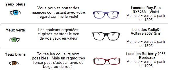 choisir ses lunettes par rapport à la couleur de ses yeux