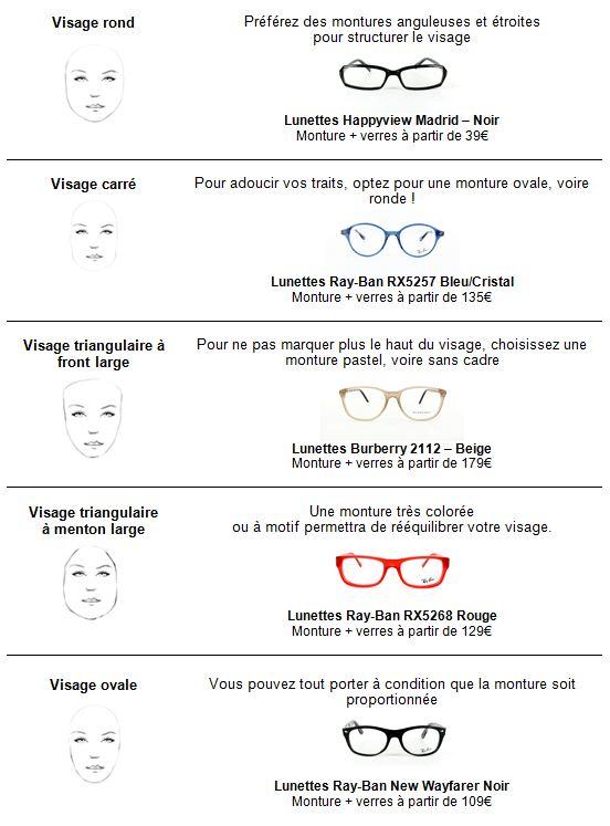 choisir ses lunettes par rapport à la forme de son visage