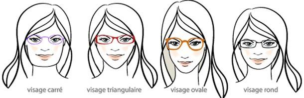quel lunettes pr visage