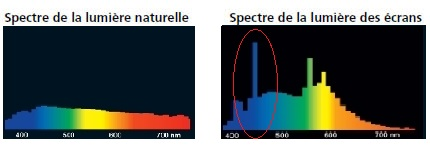 espectre lumière naturelle et ecrans